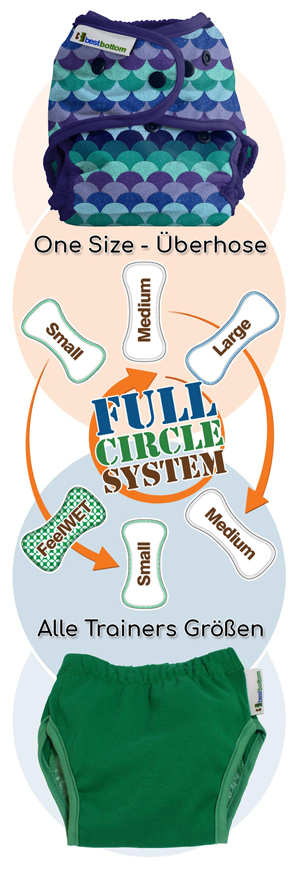 BBD-Trainer-Circle-System